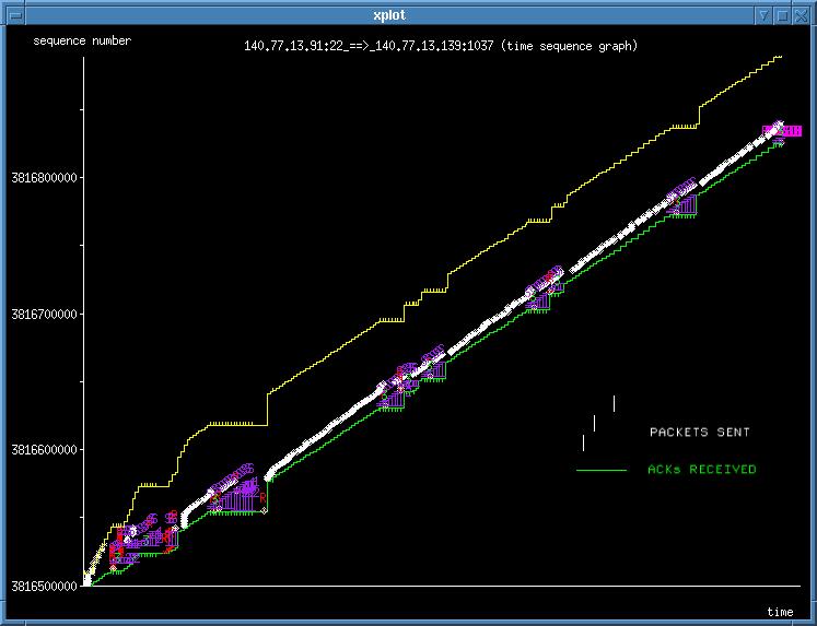 Visualizing TCP congestion avoidance algorithm